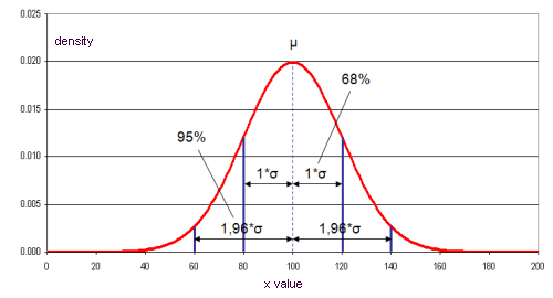 standard deviation and confidence interval solve The 95% confidence interval provided by ( 74) is simple, but not very useful why  because the population standard deviation $\sigma$.